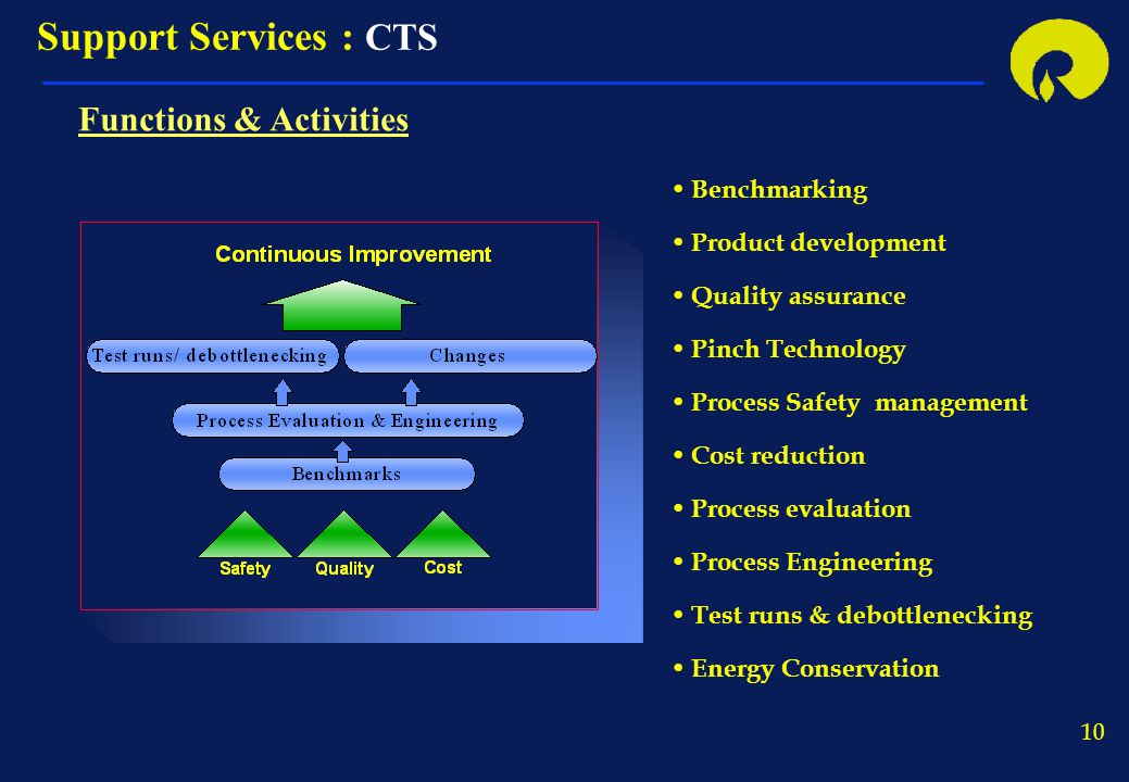Support Services : CTS Functions & Activities Benchmarking