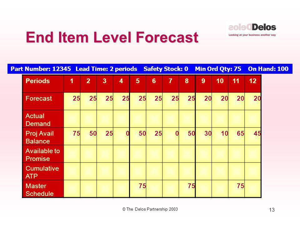 End Item Level Forecast