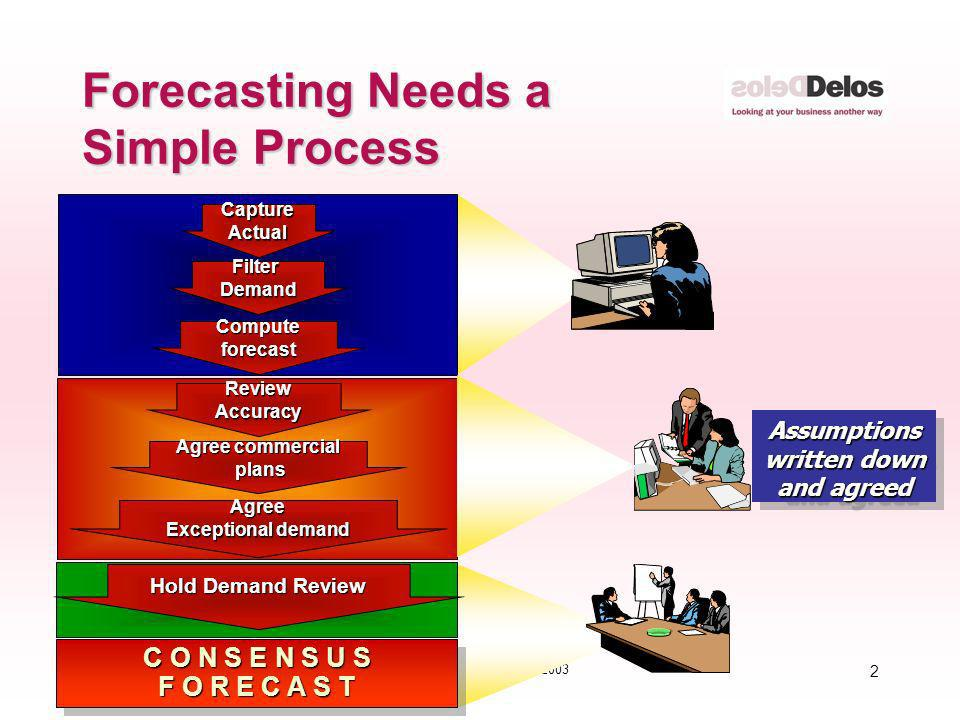 Forecasting Needs a Simple Process