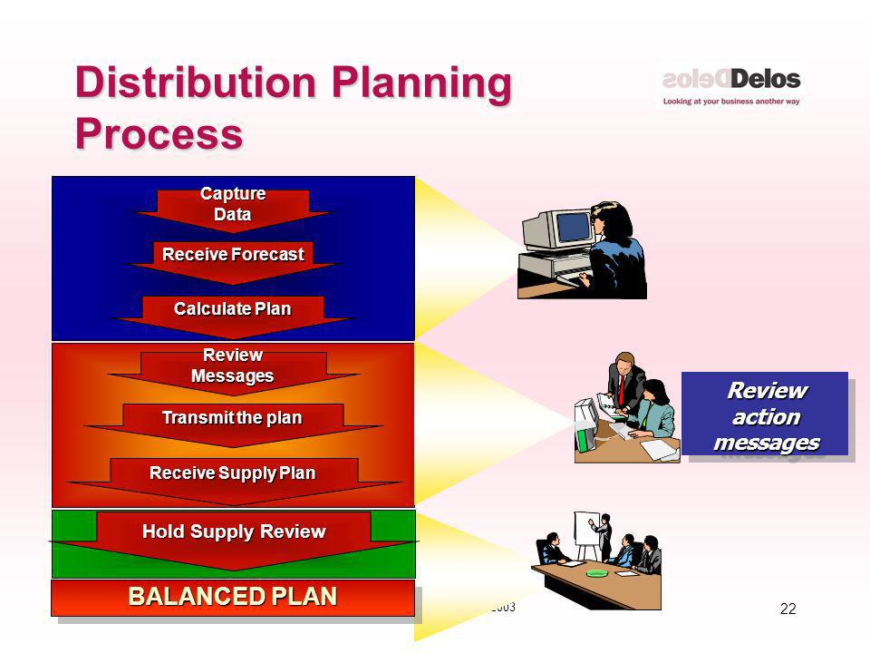 Distribution Planning Process