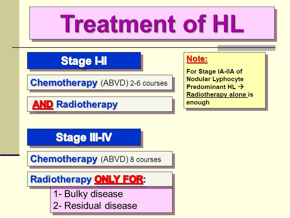 Treatment of HL Stage I-II Stage III-IV