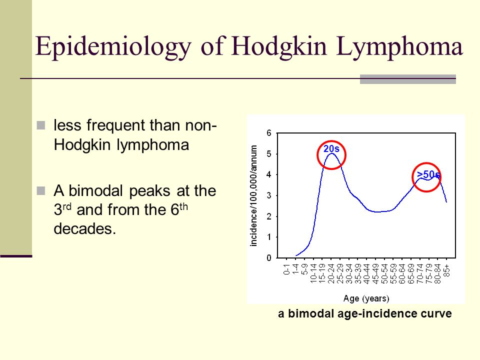 Epidemiology of Hodgkin Lymphoma