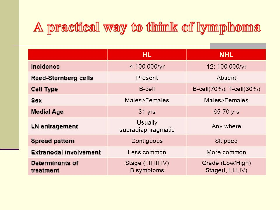 A practical way to think of lymphoma