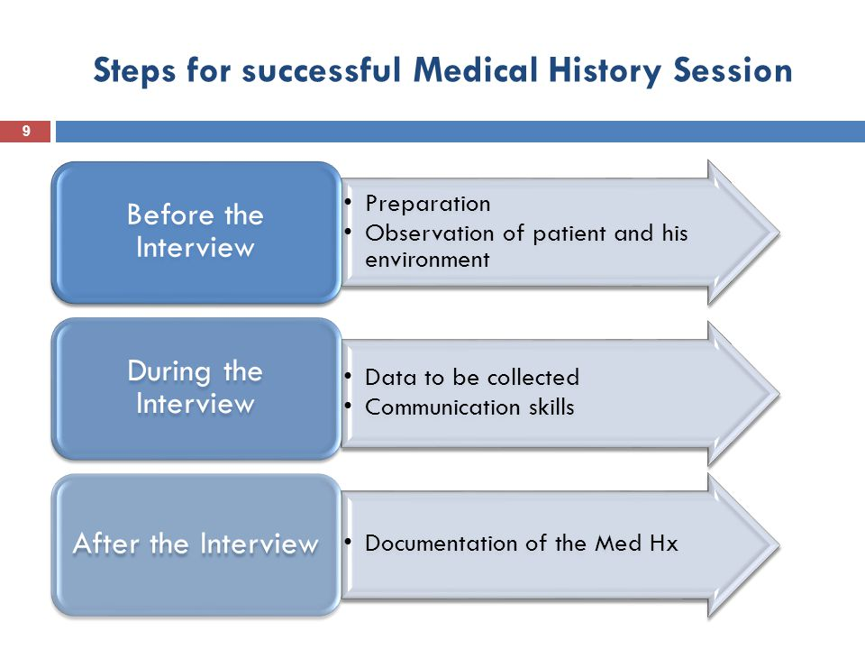Steps for successful Medical History Session
