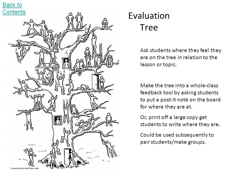 Evaluation Tree Back to Contents