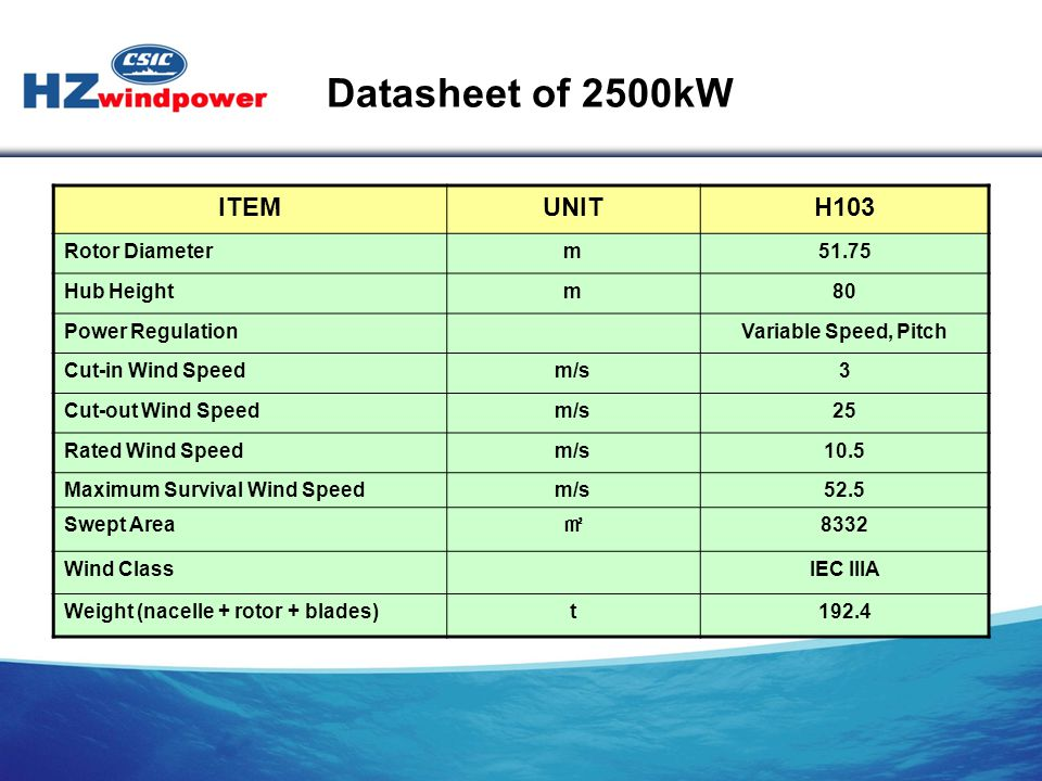 Datasheet of 2500kW ITEM UNIT H103 Rotor Diameter m 51.75 Hub Height