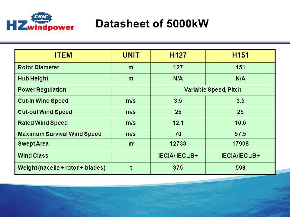 Datasheet of 5000kW ITEM UNIT H127 H151 Rotor Diameter m 127 151