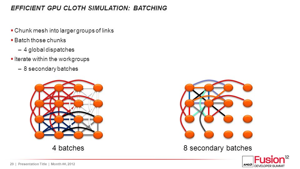 Efficient GPU cloth simulation: Batching