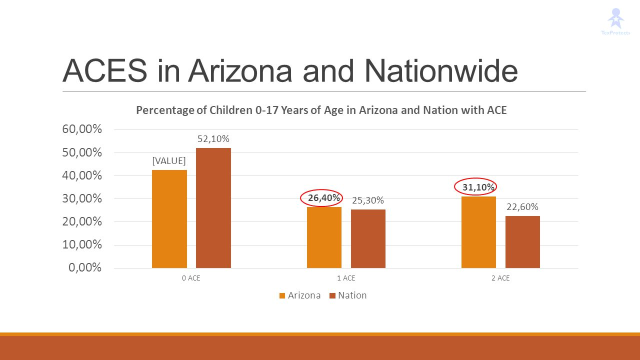 ACES in Arizona and Nationwide