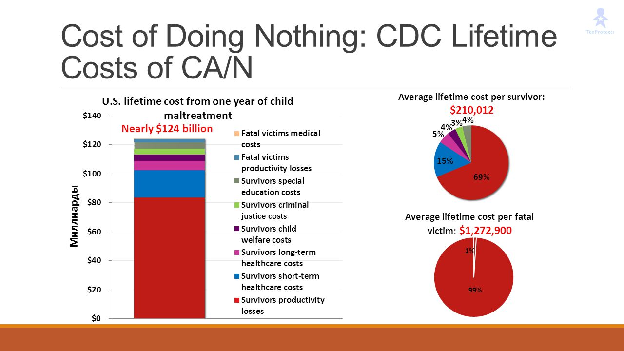 Cost of Doing Nothing: CDC Lifetime Costs of CA/N
