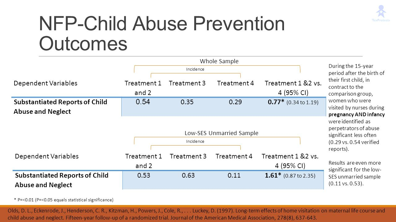 NFP-Child Abuse Prevention Outcomes
