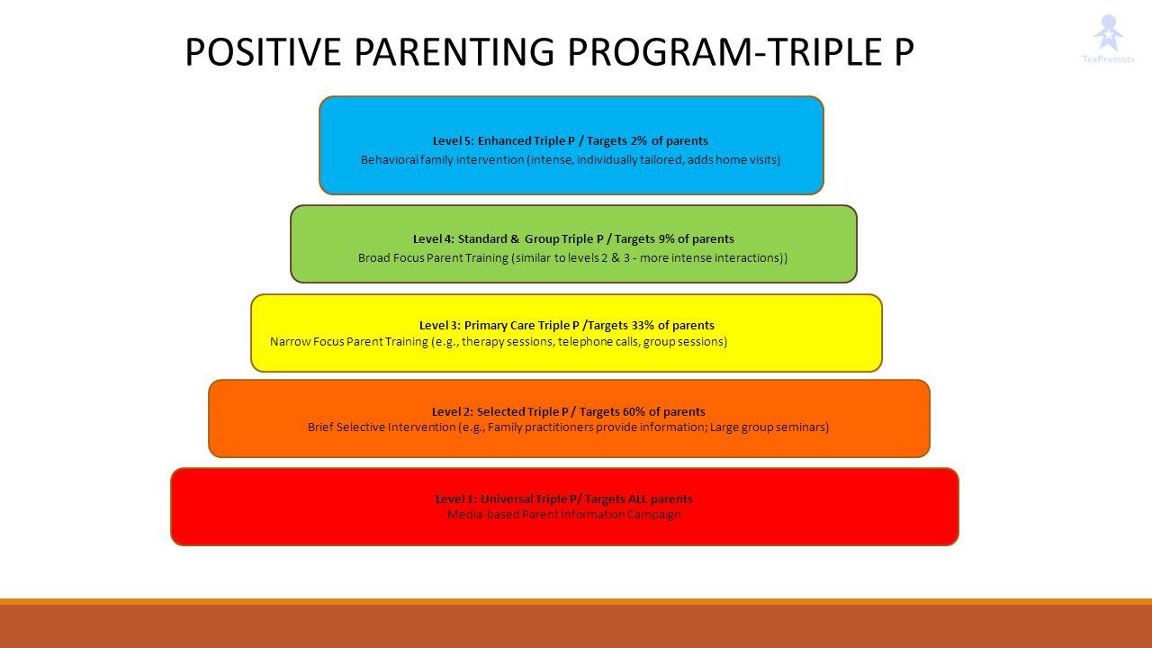 POSITIVE PARENTING PROGRAM-TRIPLE P
