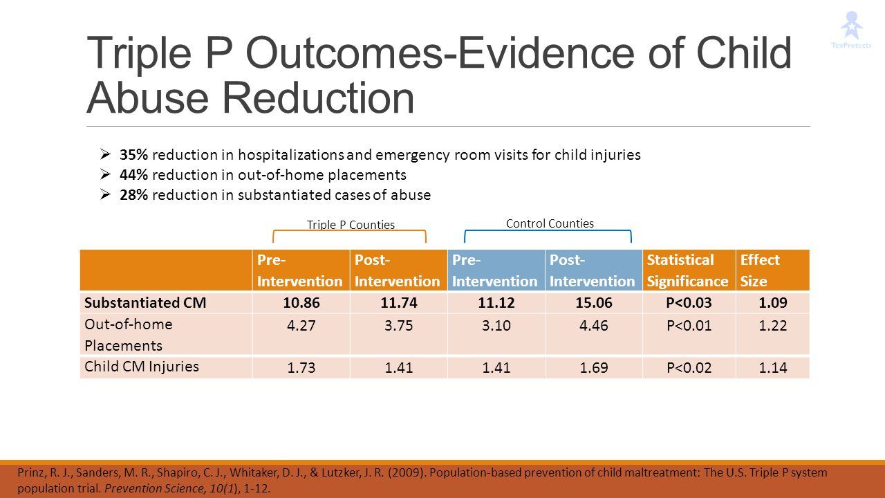Triple P Outcomes-Evidence of Child Abuse Reduction
