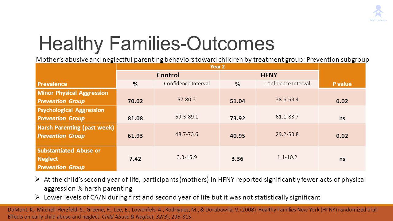 Healthy Families-Outcomes