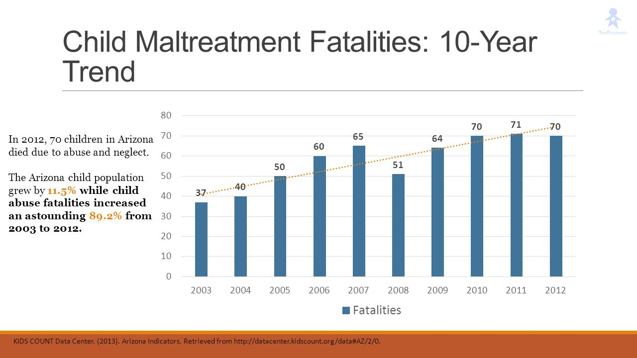 Child Maltreatment Fatalities: 10-Year Trend