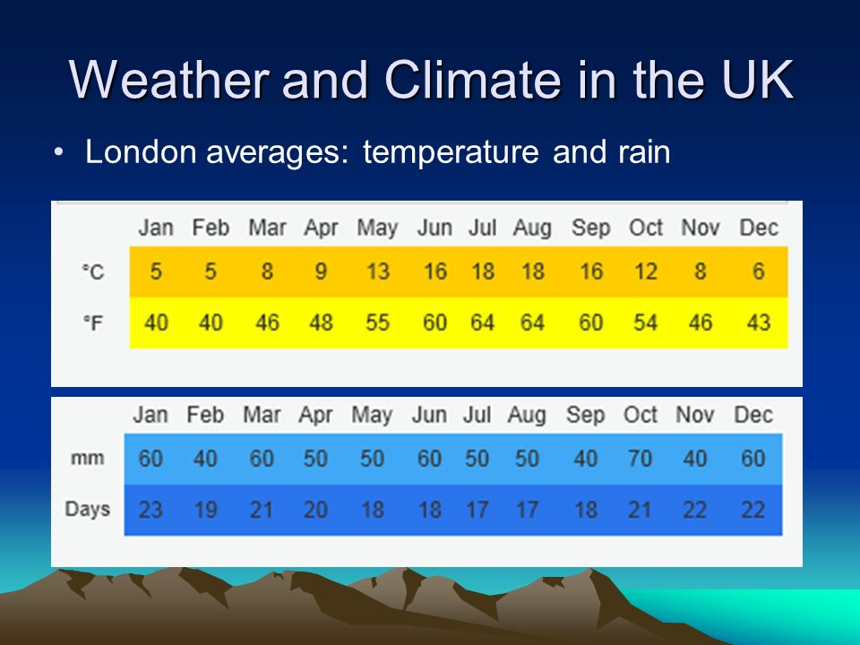 Weather and Climate in the UK