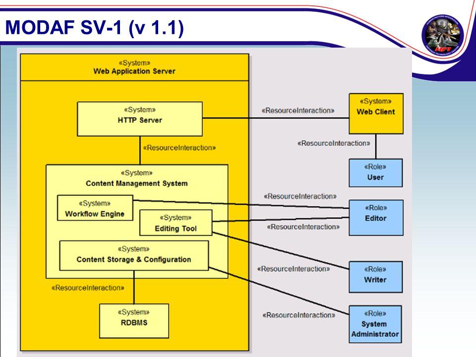 MODAF SV-1 (v 1.1)