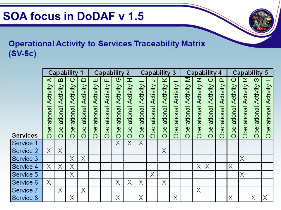 SOA focus in DoDAF v 1.5 Operational Activity to Services Traceability Matrix (SV-5c)