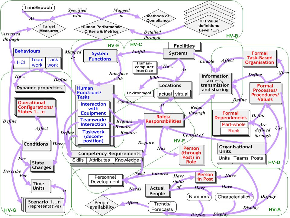 This Figure shows the relationships between the data elements underlying the HVs – as an HV meta-model.