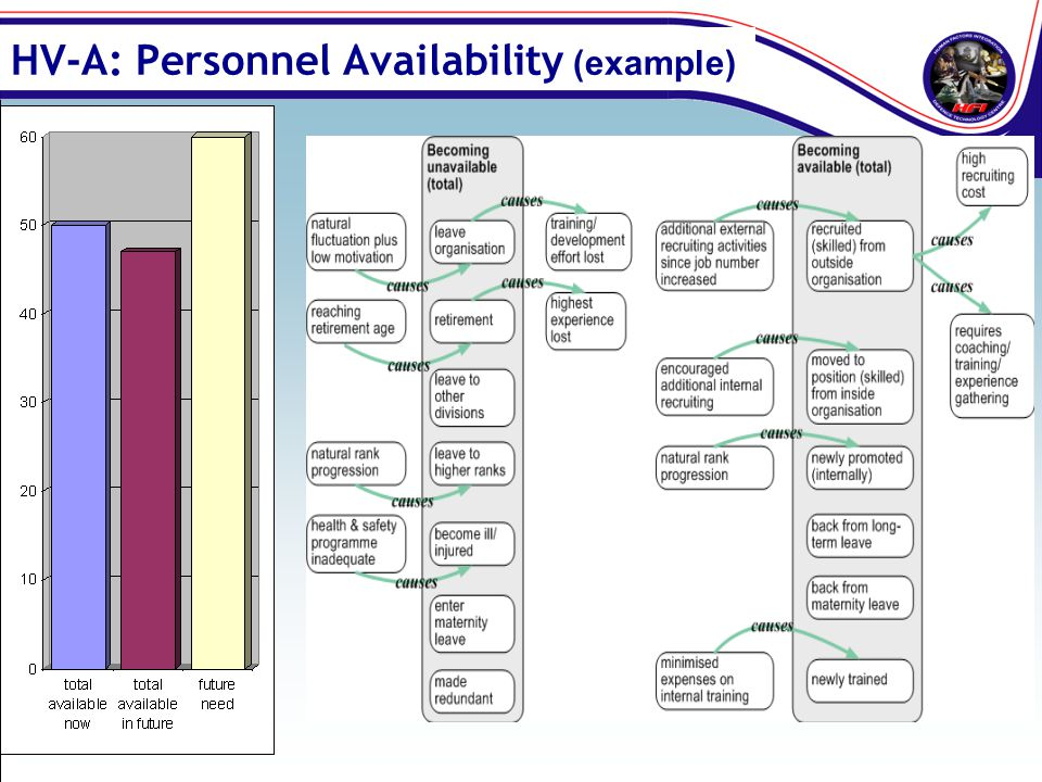HV-A: Personnel Availability (example)