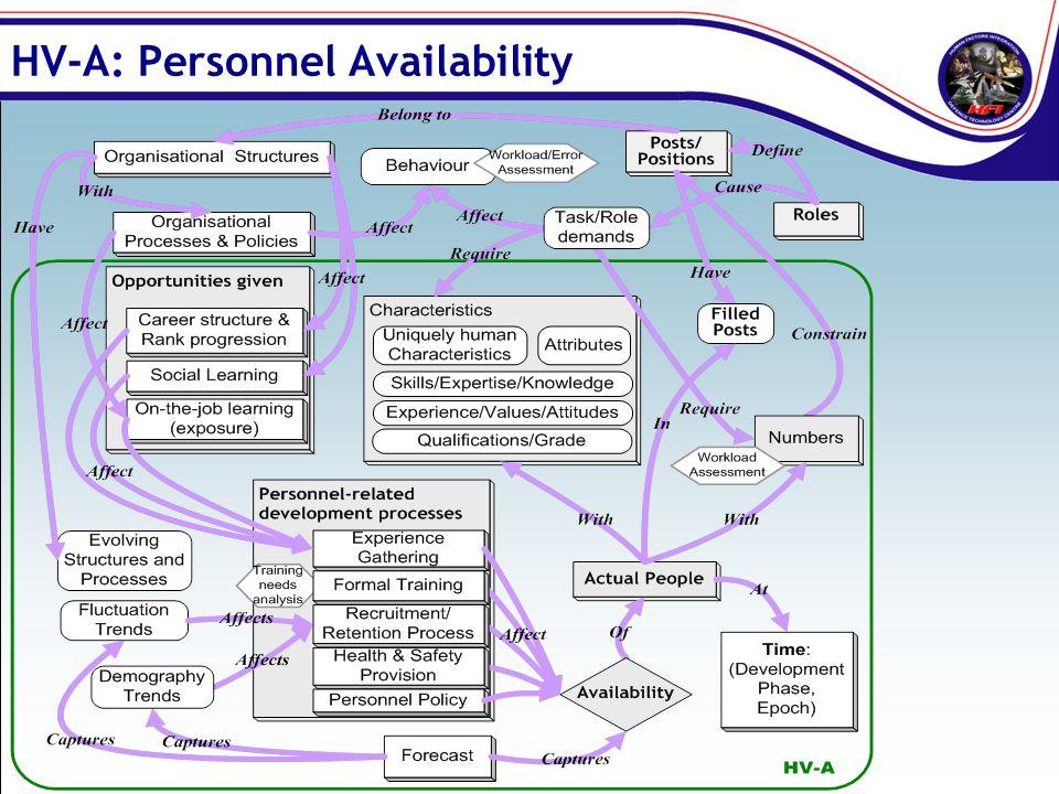 HV-A: Personnel Availability