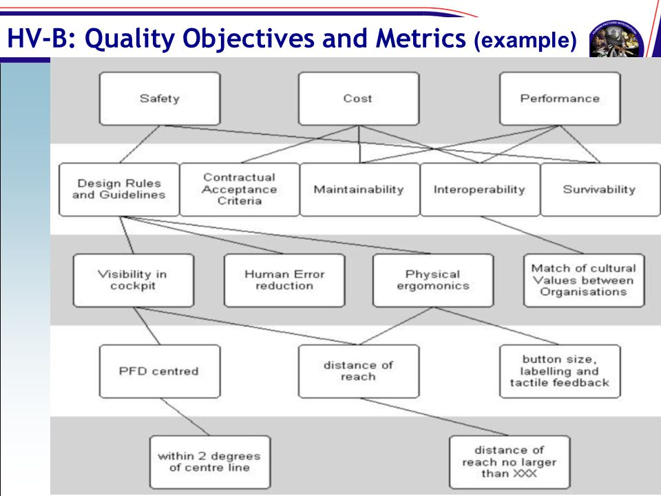 HV-B: Quality Objectives and Metrics (example)