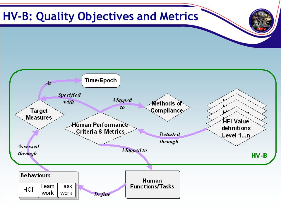 HV-B: Quality Objectives and Metrics