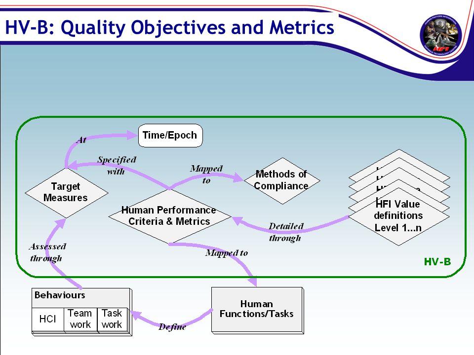 HV-B: Quality Objectives and Metrics
