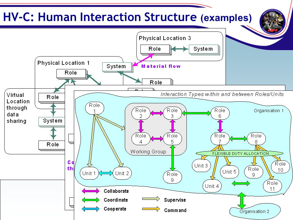 HV-C: Human Interaction Structure (examples)