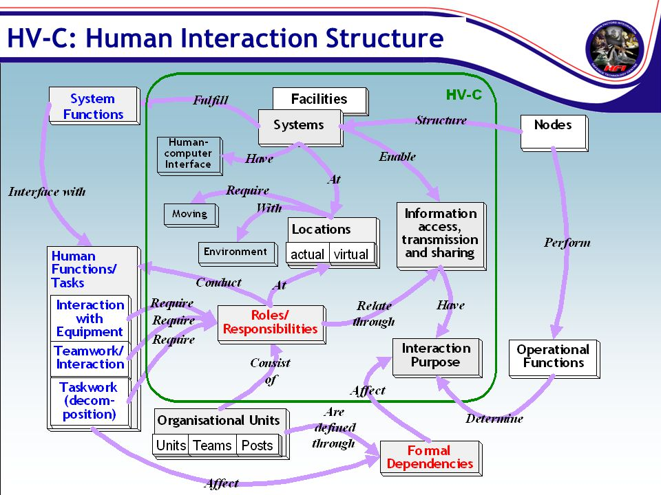 HV-C: Human Interaction Structure