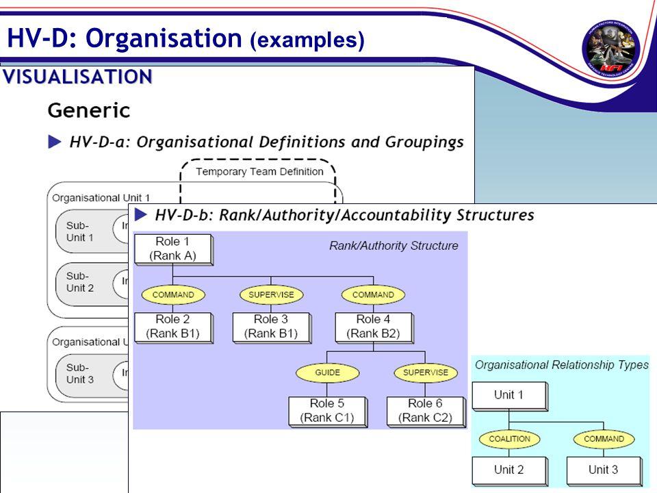 HV-D: Organisation (examples)