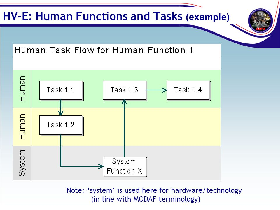 HV-E: Human Functions and Tasks (example)