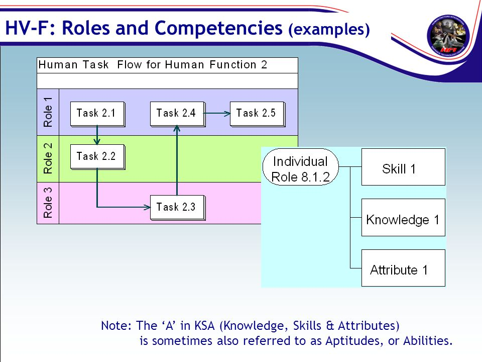 HV-F: Roles and Competencies (examples)