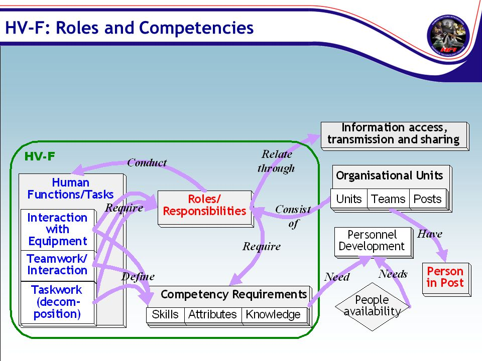 HV-F: Roles and Competencies