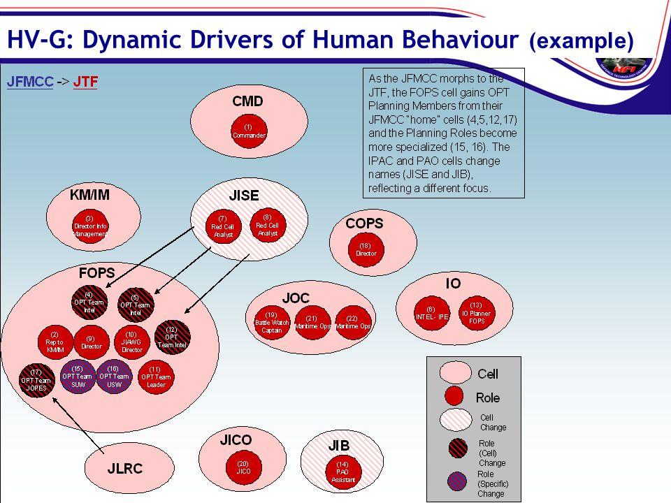 HV-G: Dynamic Drivers of Human Behaviour (example)