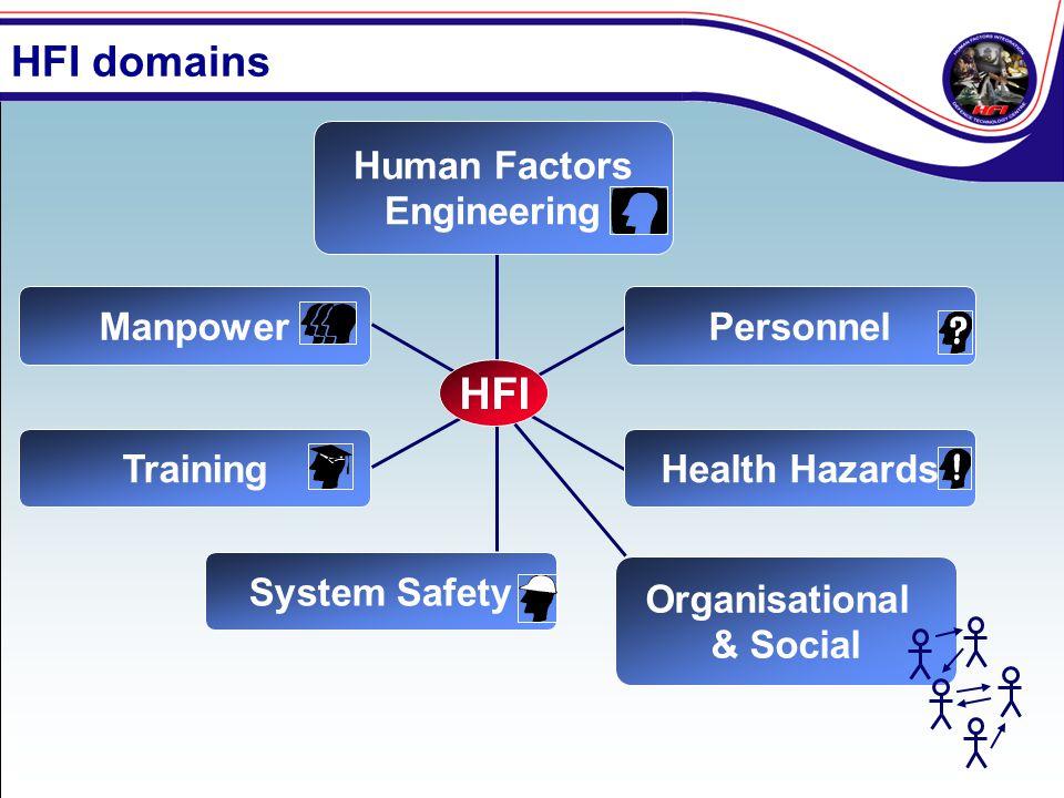 Organisational & Social