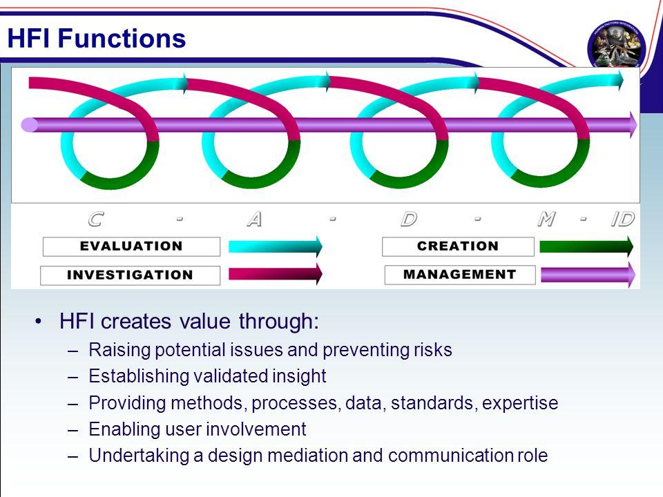 HFI Functions HFI creates value through: