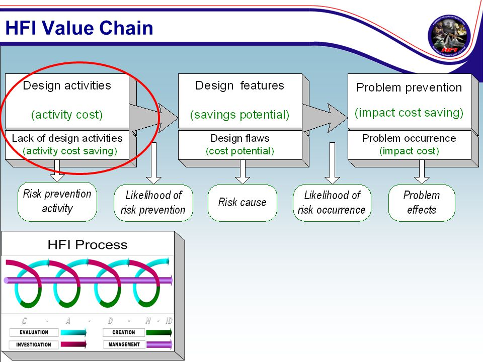 HFI Value Chain