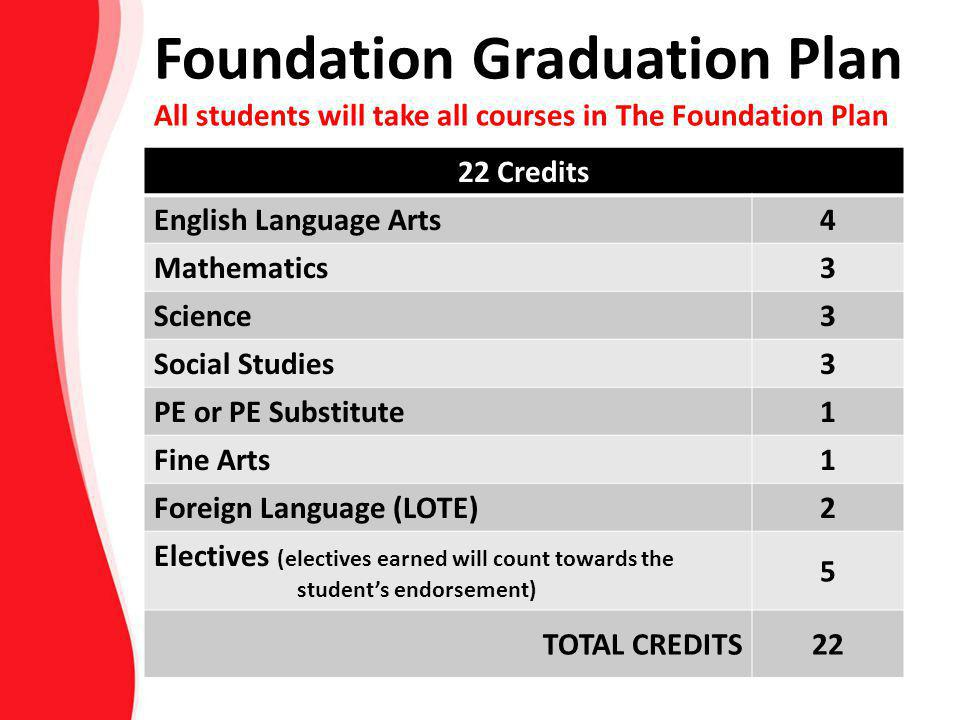 Foundation Graduation Plan All students will take all courses in The Foundation Plan