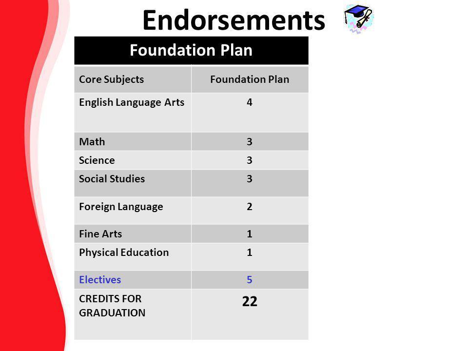 Endorsements Foundation Plan 22 Core Subjects English Language Arts 4