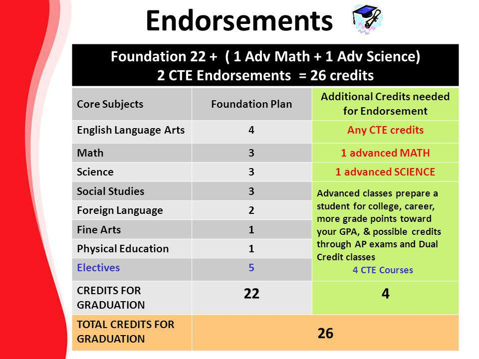 Endorsements Foundation 22 + ( 1 Adv Math + 1 Adv Science)