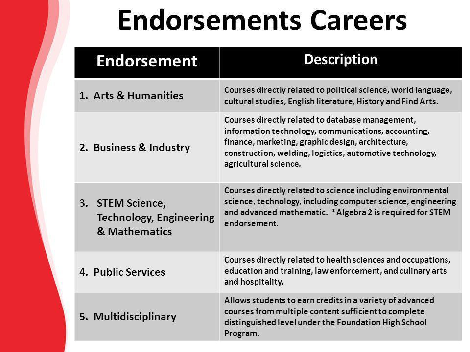 Endorsements Careers Endorsement Description 1. Arts & Humanities