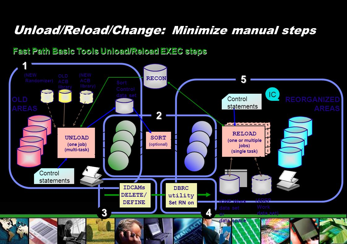 Unload/Reload/Change: Minimize manual steps