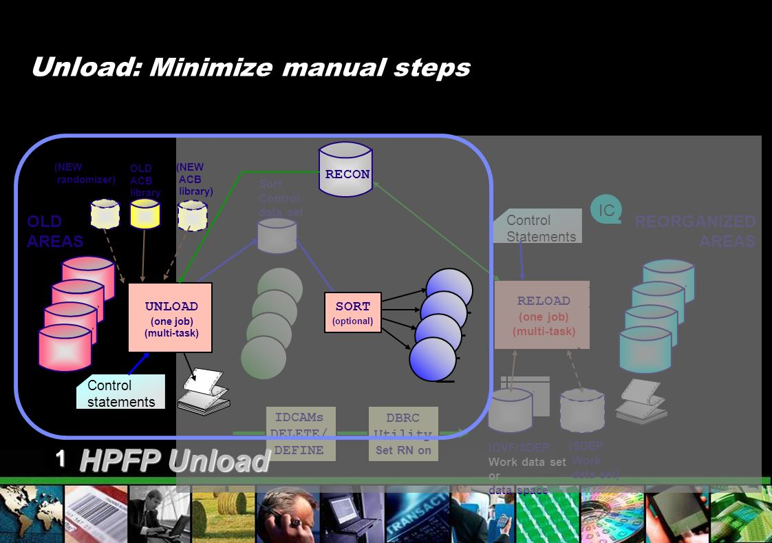 HPFP Unload Unload: Minimize manual steps 1 IC OLD AREAS