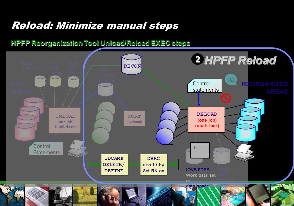 HPFP Reload Reload: Minimize manual steps 2