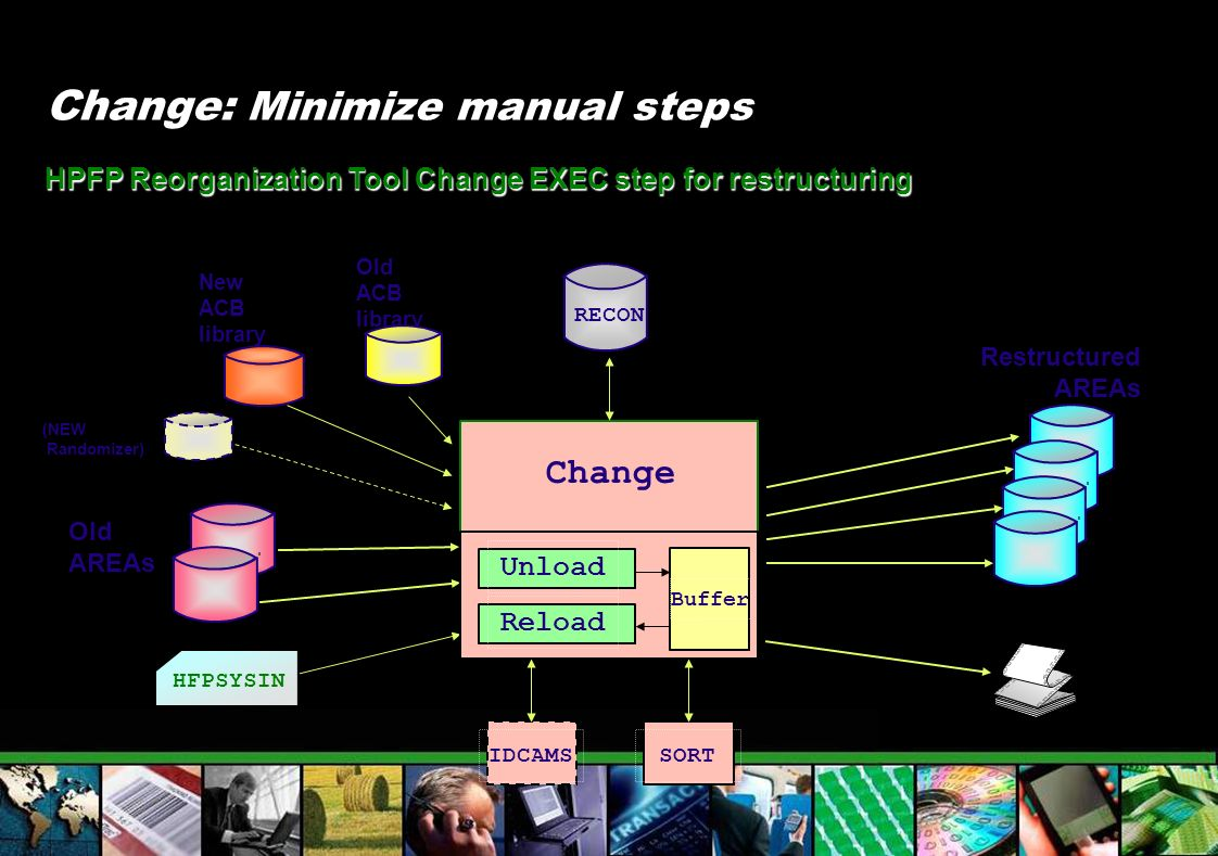 Change: Minimize manual steps