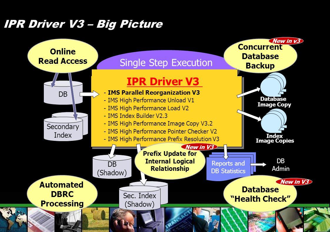 IPR Driver V3 – Big Picture