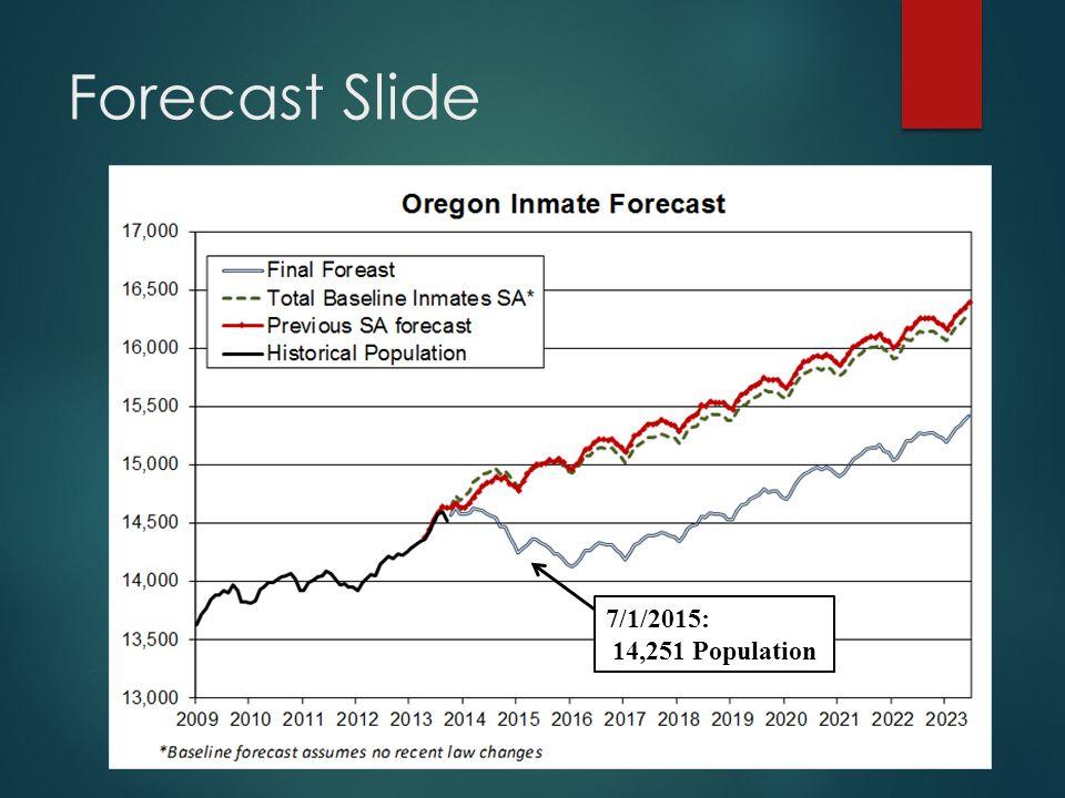 Forecast Slide 7/1/2015: 14,251 Population