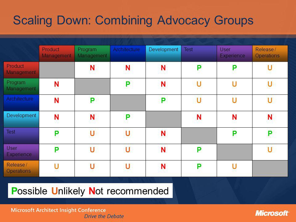 Scaling Down: Combining Advocacy Groups