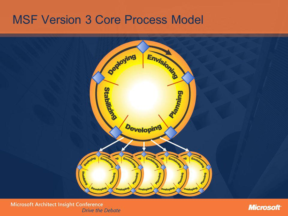 MSF Version 3 Core Process Model